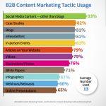 Content marketing e social, binomio apprezzato anche nel B2B