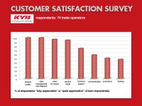 KYB ITALY – customer satisfaction survey